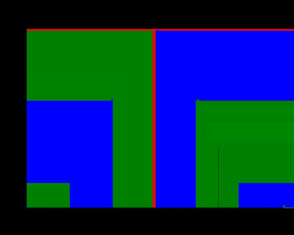 Wykres-IQ